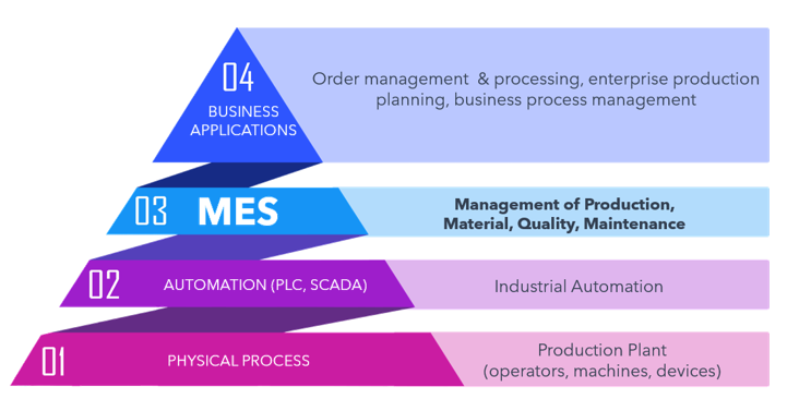 automation pyramid industry 4.0